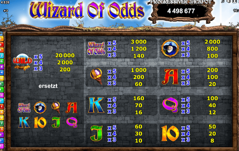 Wizard of Odds Slot